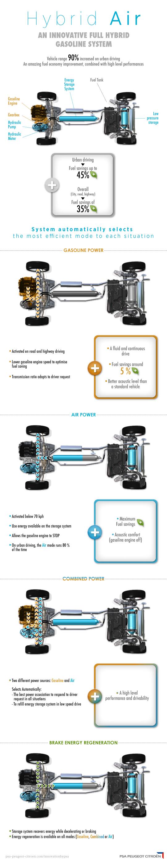 infographics-HybridAir-low-resolution